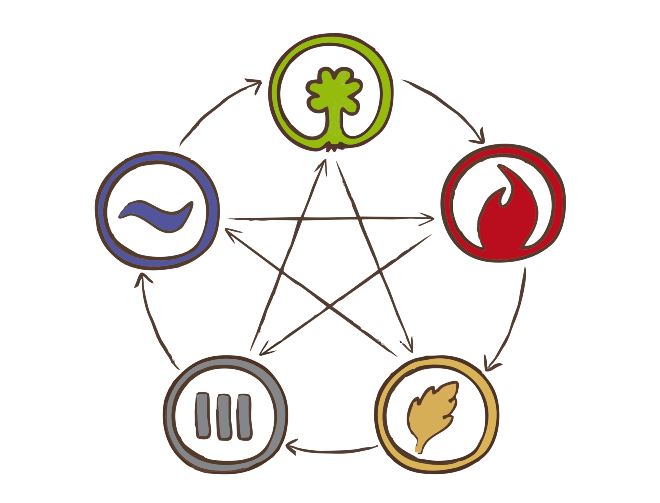 Картинка - теория 5 элементов