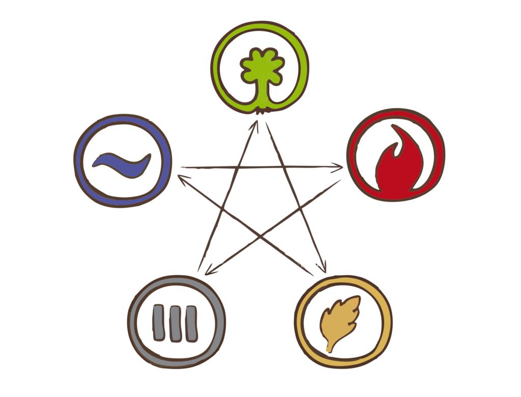 5 элементов - цикл контроля
