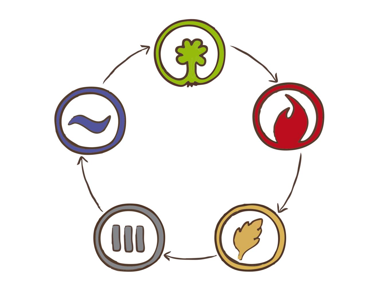 5 элементов - цикл порождения